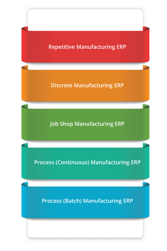SAP One ERP Solution